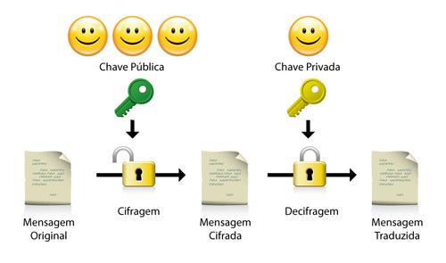 SEGURANÇA NAS TRANSAÇÕES ONLINE Certificacao digital segurança